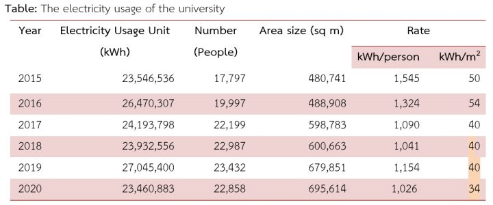 The electricity usage of the university